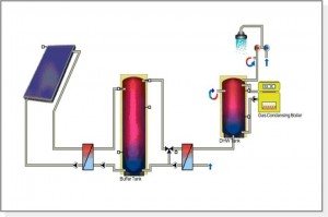 Solar Thermal Plate Heat Exchanger system