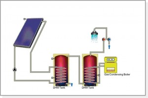 Pre-heat solar thermal system